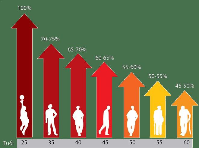 Suy giảm nội tiết tố nam theo độ tuổi