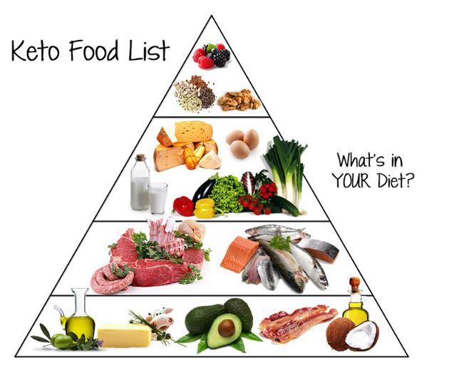 chế độ ăn giảm cân keto trên thế giới