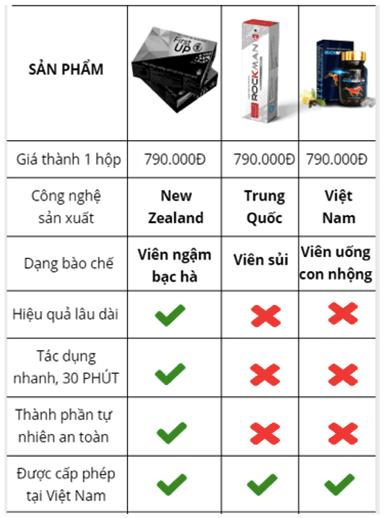 So sánh hiệu quả vượt trội của first up 1h so với các sản phẩm khác