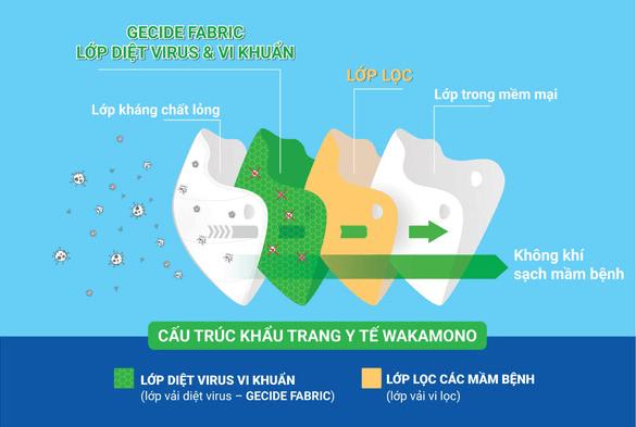 cấu trúc diệt virus của khẩu trang wakamono