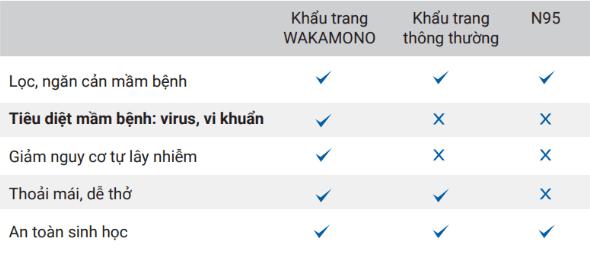 so sánh wakamono với n95 và khẩu trang thông thường